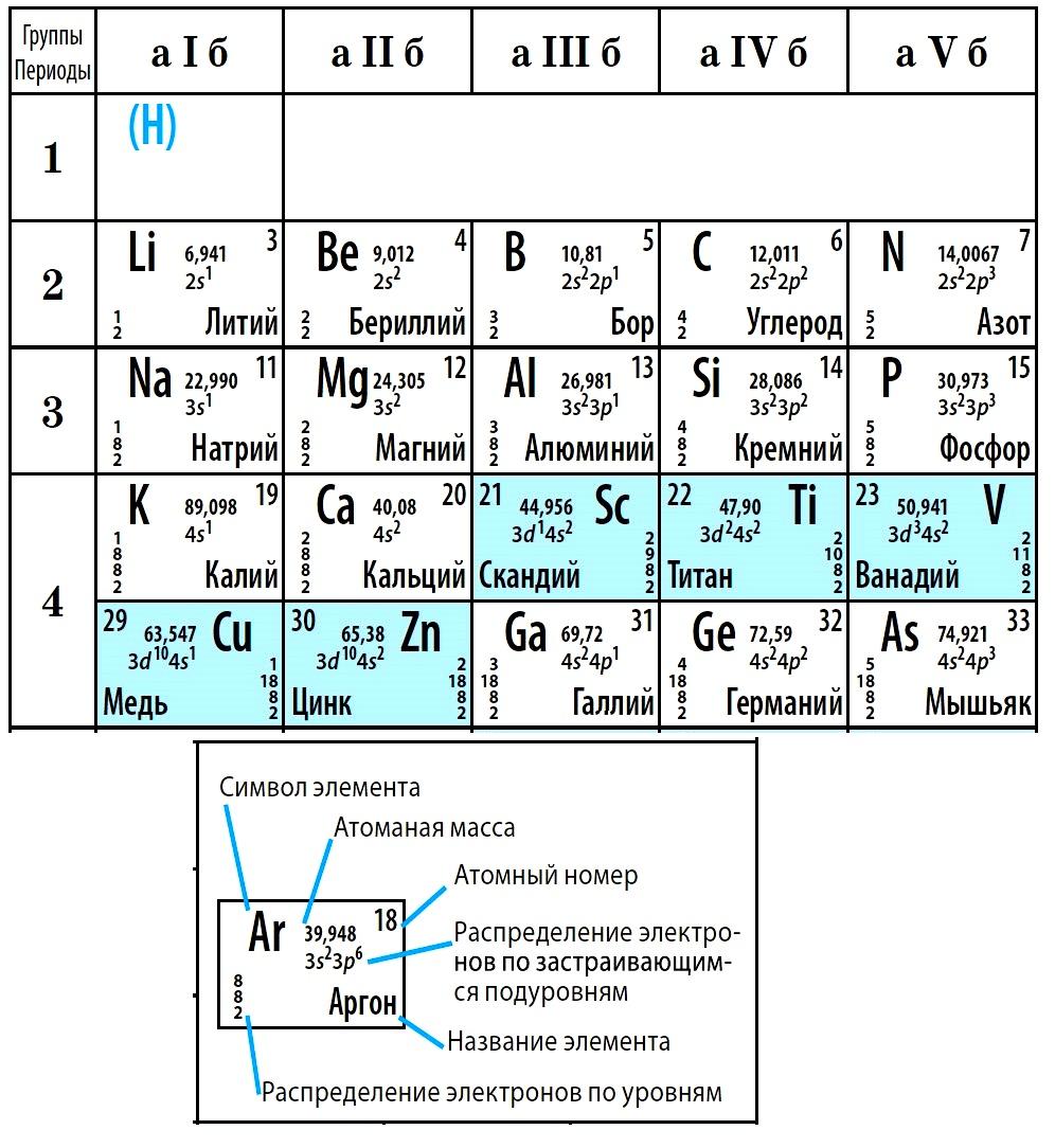 фрагмент Периодической таблицы