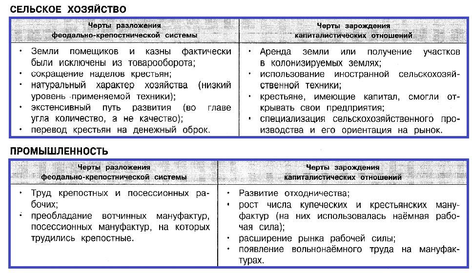 Экономика России в XVII - начале XVIII вв.