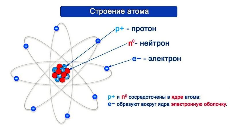 Дэни. КОСМОС В ПЕРЕХОДЕ...  - Страница 7 Atom-i-ego-struktura