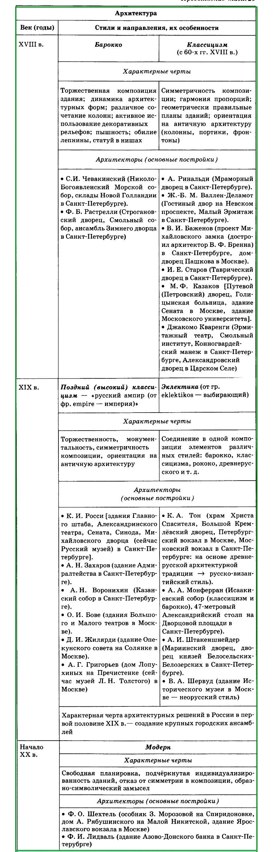 архитектура в XVIII - начале ХХ вв.