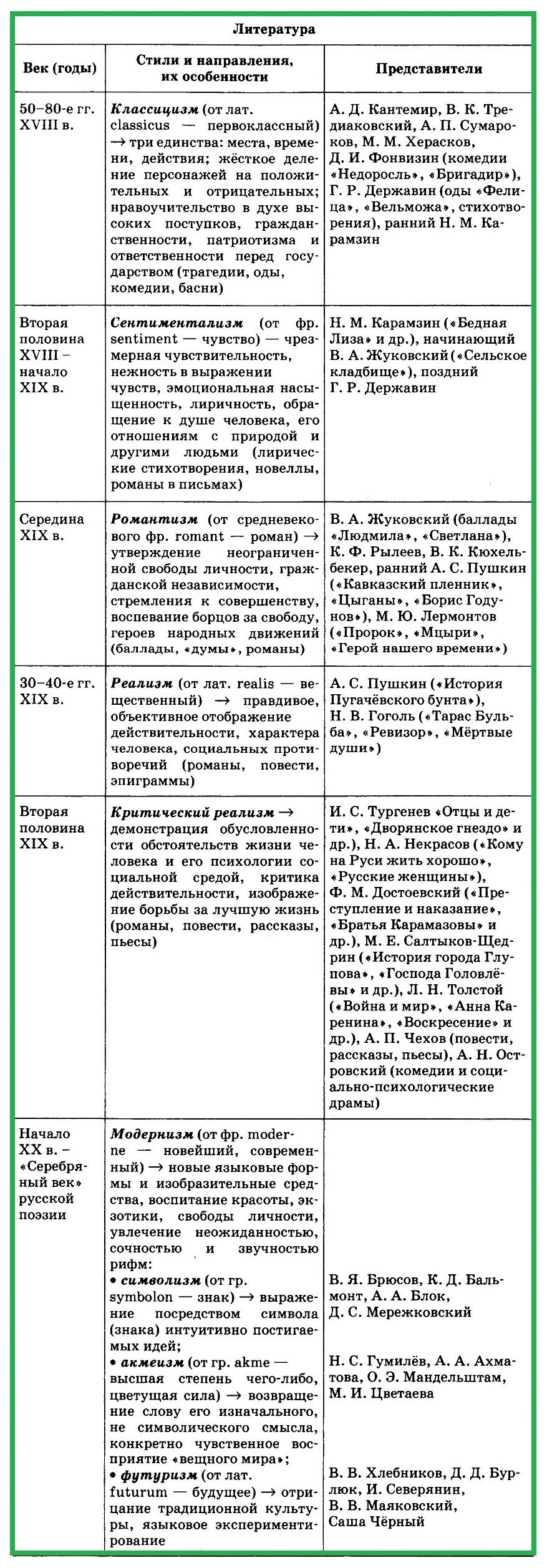 литература в XVIII - начале ХХ вв.