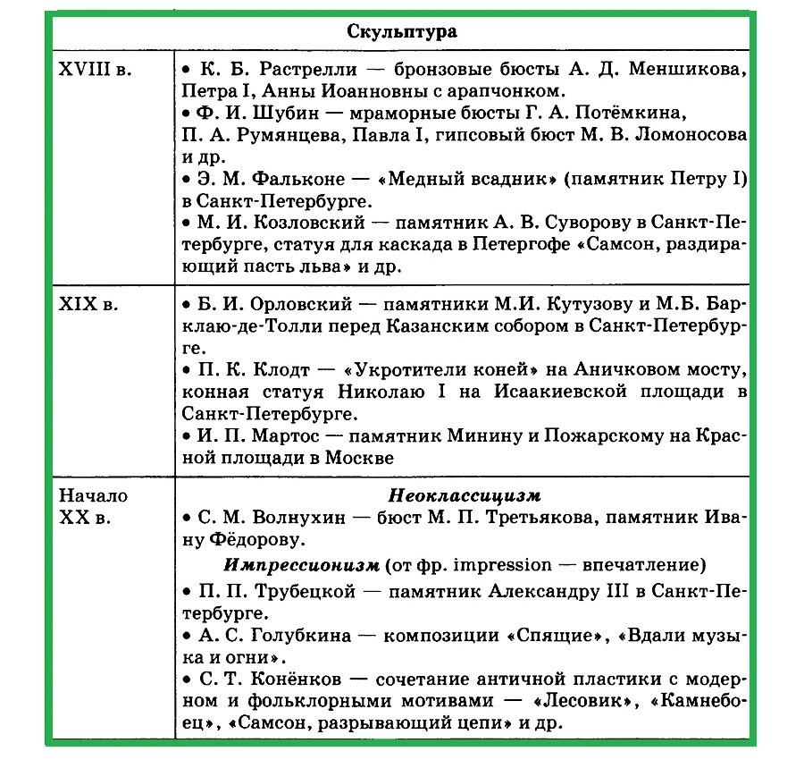 скульптура в XVIII - начале ХХ вв.