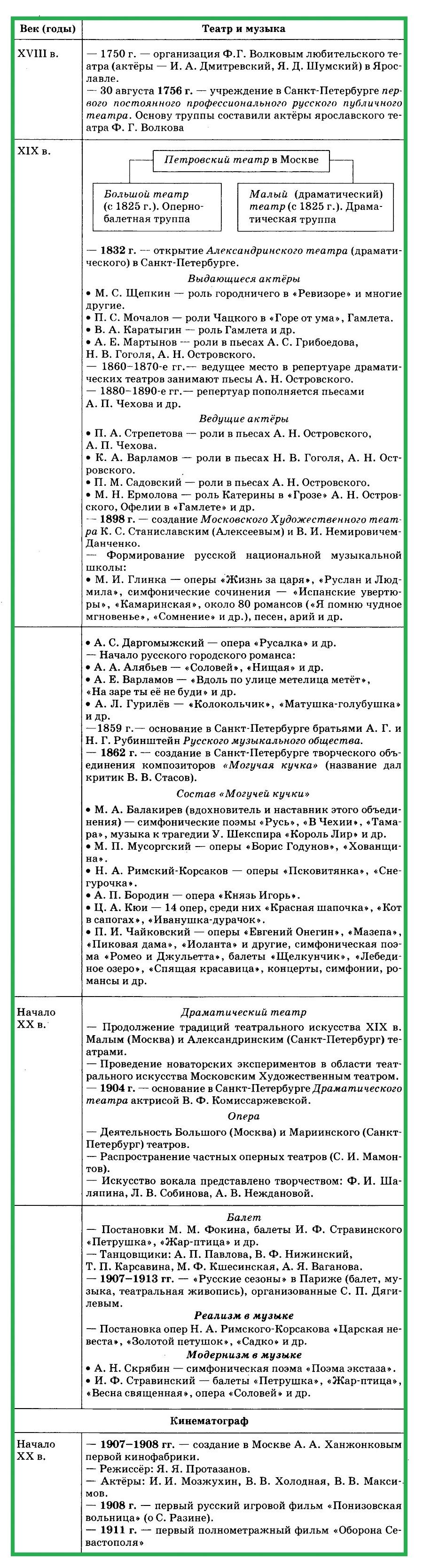 театр и музыка в XVIII - начале ХХ вв.