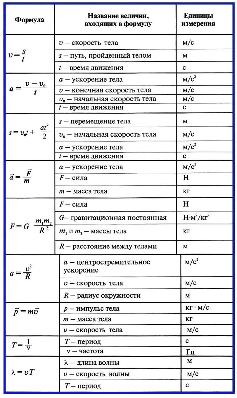 основные формулы по физике 7-9 класс