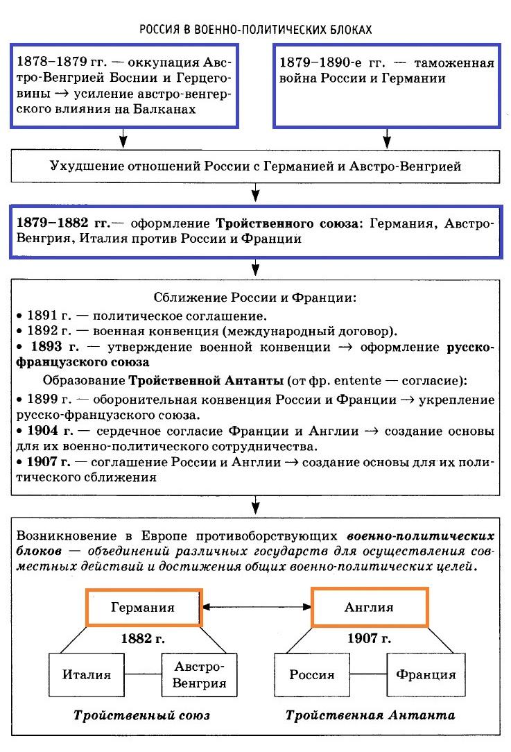 Россия в военно-политических блоках