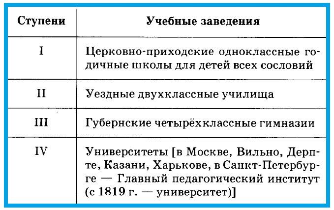 Образование в XVIII - начале ХХ вв.