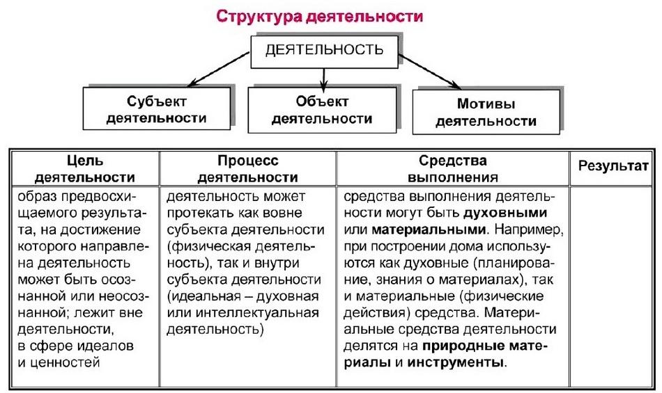 Формы деятельности человека