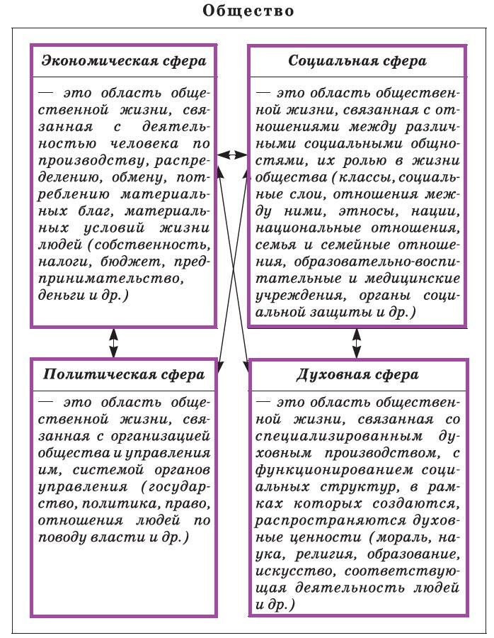 Основные сферы общественной жизни
