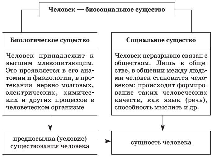 Тема 1.4. Биологическое и социальное в человеке