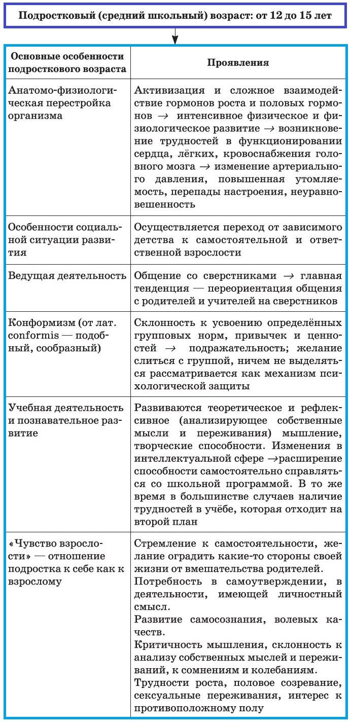Особенности подросткового возраста