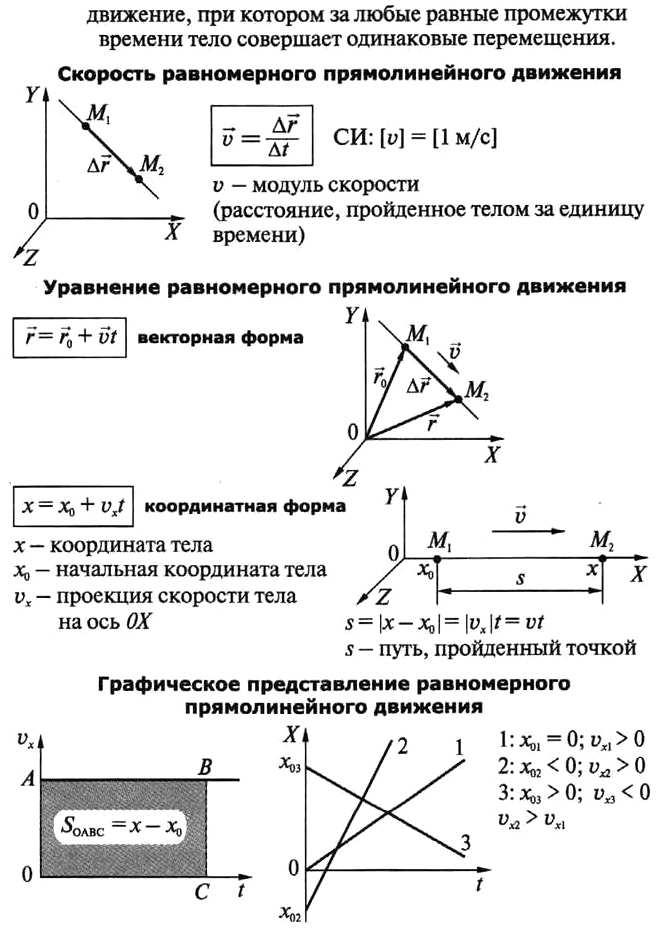 2 Равномерное прямолинейное движение.