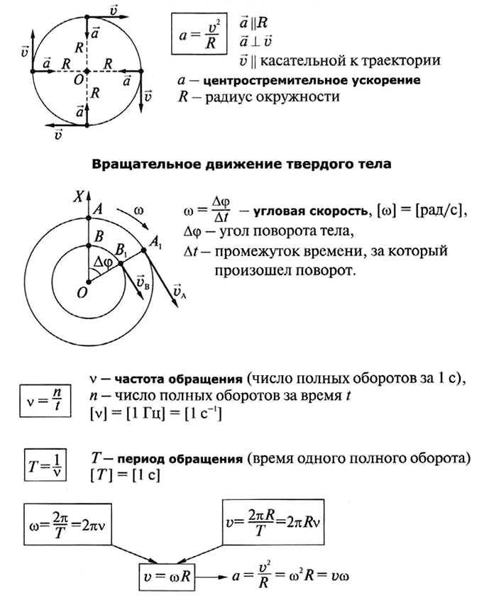4 Равномерное движение по окружности.