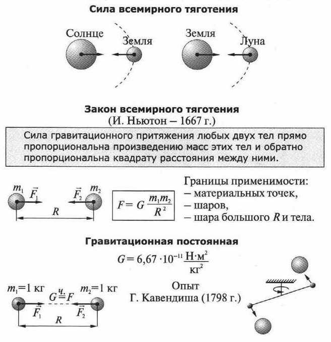 7 Гравитационное взаимодействие.