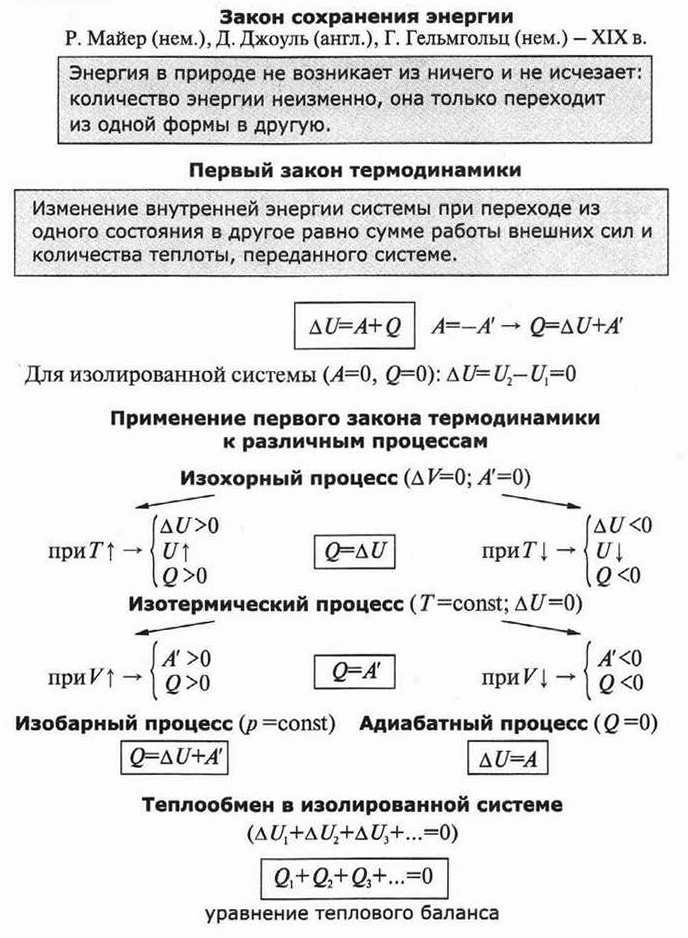 Первый закон термодинамики.