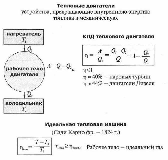 Принципы действия тепловых двигателей.