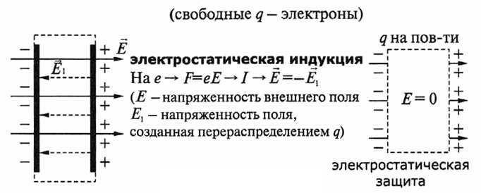 Диэлектрикив электростатическом поле.
