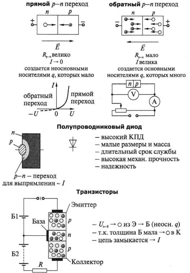 Контакт полупроводников p- и n- типов.