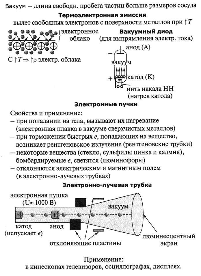 Термоэлектронная эмиссия и электровакуумные приборы