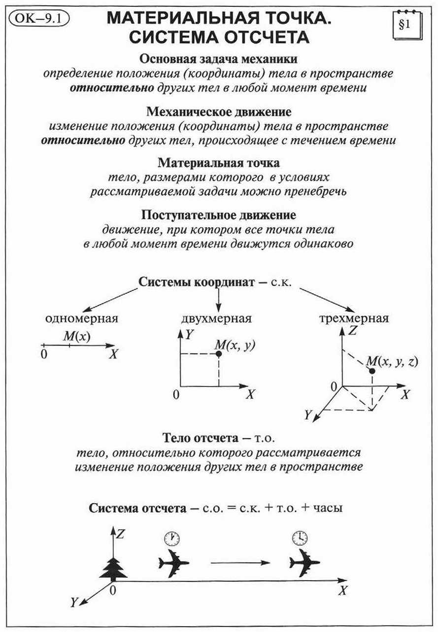 Относительность движения решения задач 10 кл задачи линейного программирования задачи и их решения