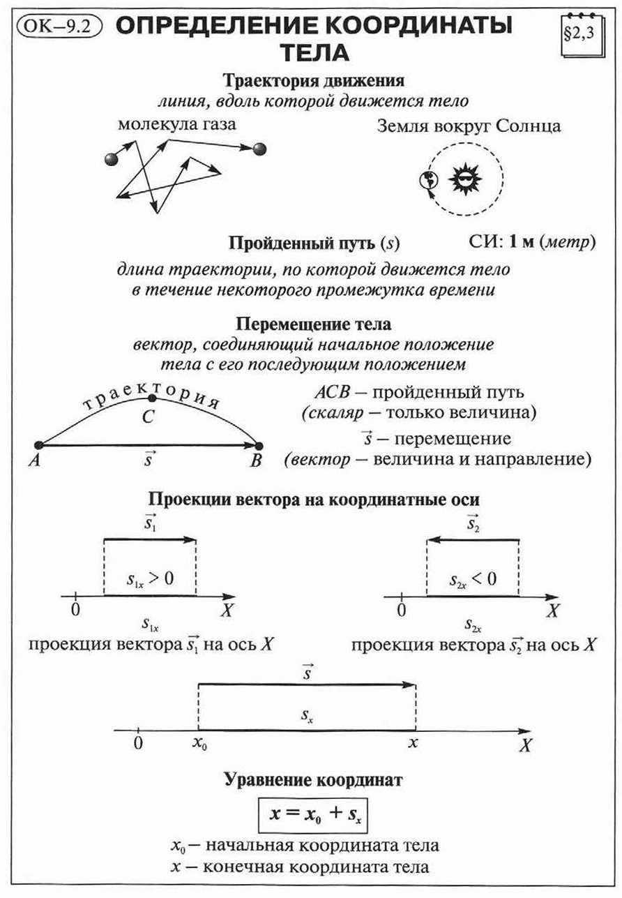 Задачи на относительность движения с решением 9 класс применение квадратного трехчлена при решении олимпиадных задач