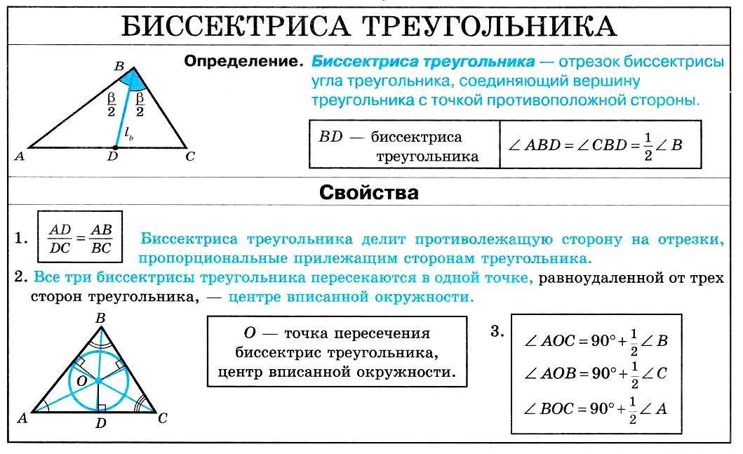 Биссектриса треугольника.