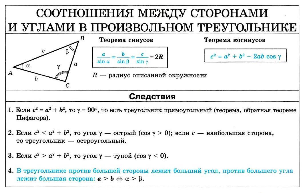 Соотношение между сторонами и углами в произвольном треугольнике