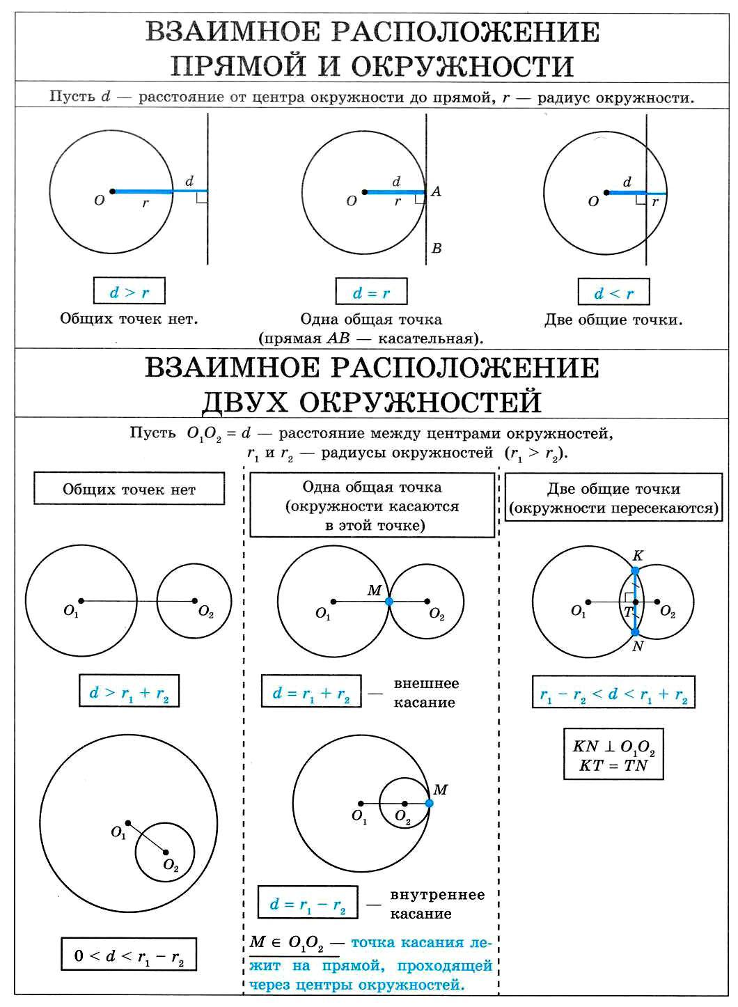 Взаимное расположение прямой и окружности. Взаимное расположение двух окружностей.