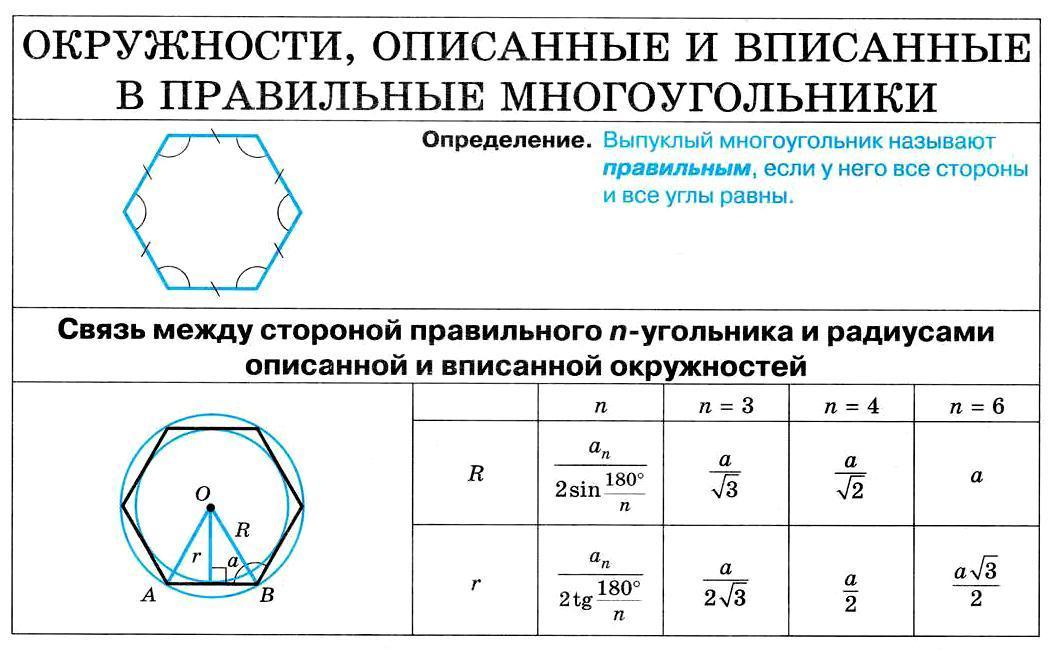 Окружности, описанные и вписанные в правильные многоугольники