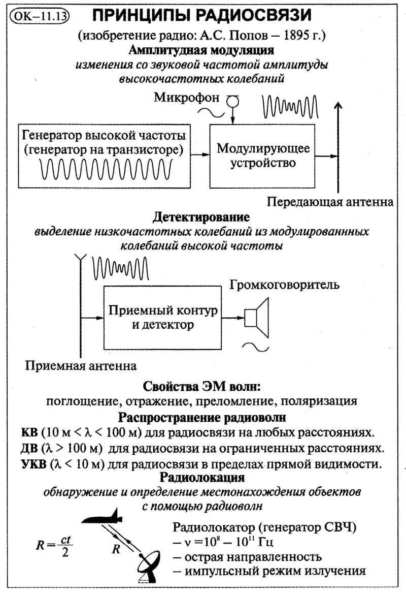 Принципы радиосвязи