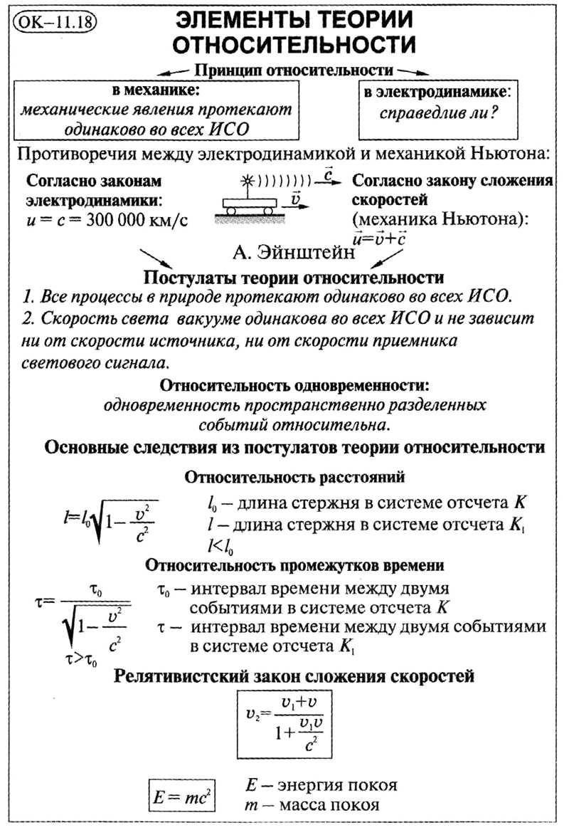 Элементы теории относительности