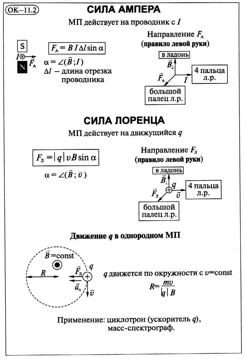 Задачи на силу лоренца егэ с решением формулы при решении задач по физике 7