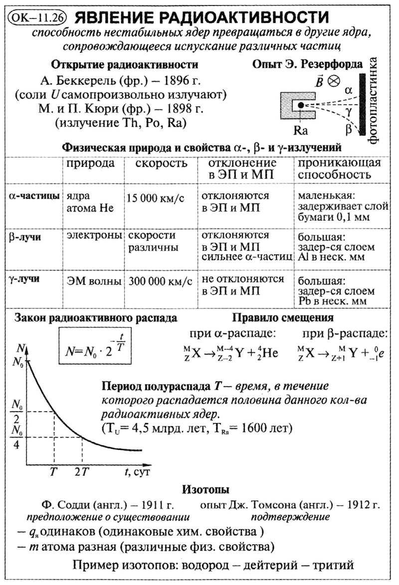 Явление радиоактивности
