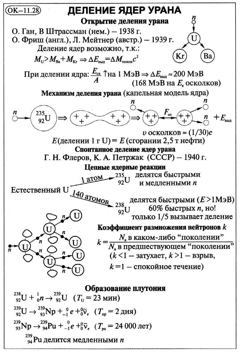 Деление ядер урана