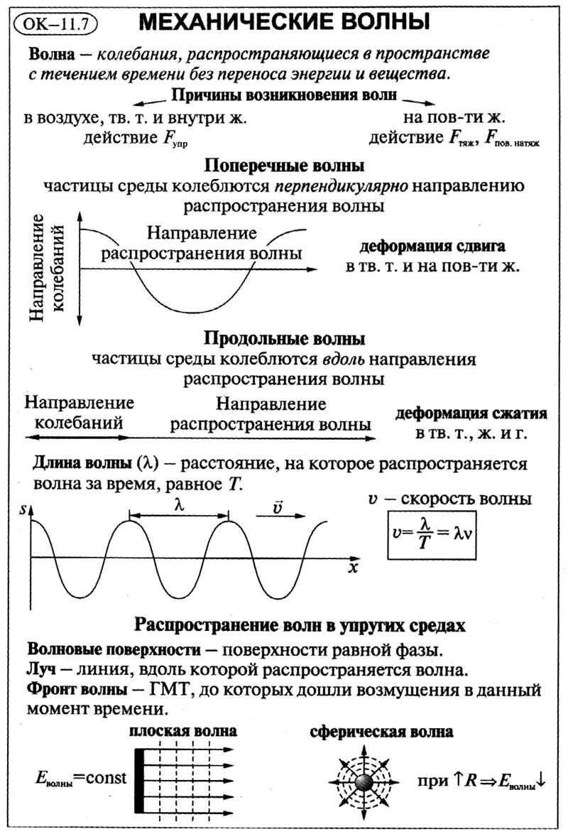 Механические волны