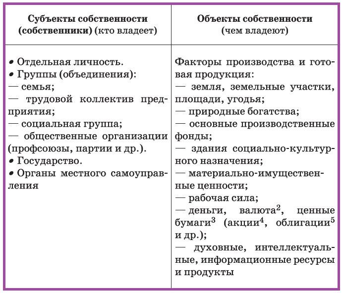 Экономические системы и собственность