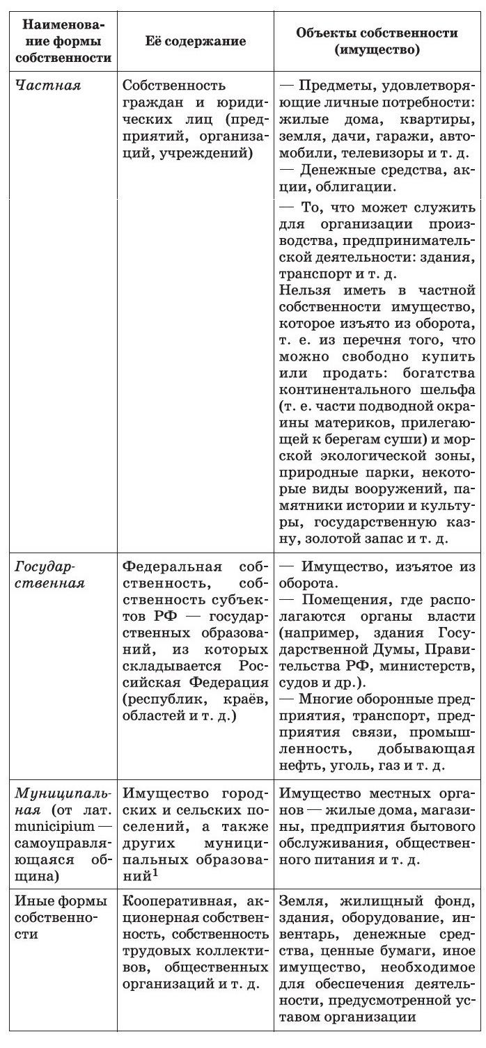 Формы собственности в Российской Федерации