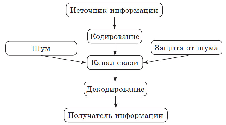 Процесс передачи информации