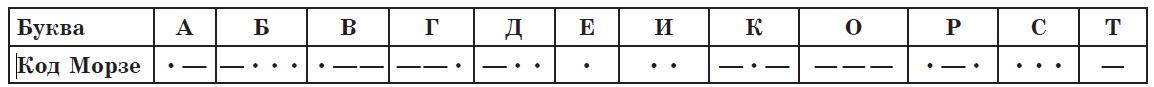 Кодирование и декодирование