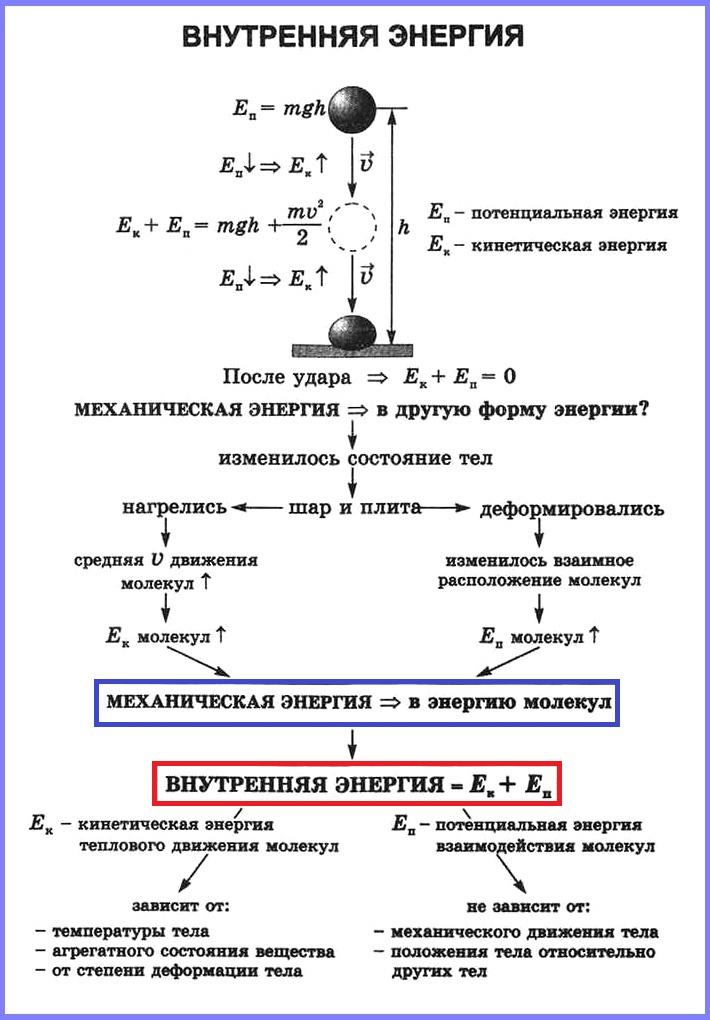 Потенциальная энергия решение задач скачать решения задач по комбинаторике