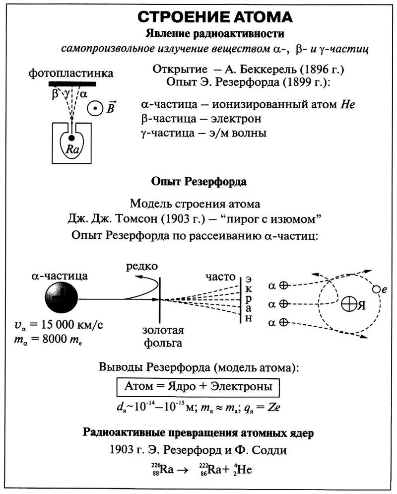 работы резерфорда его атомная модель