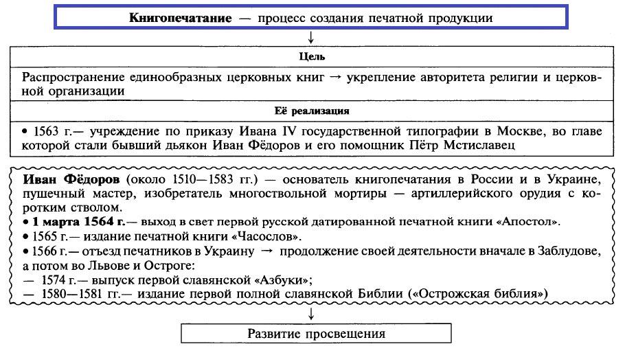 Книгопечатание. Иван Федоров