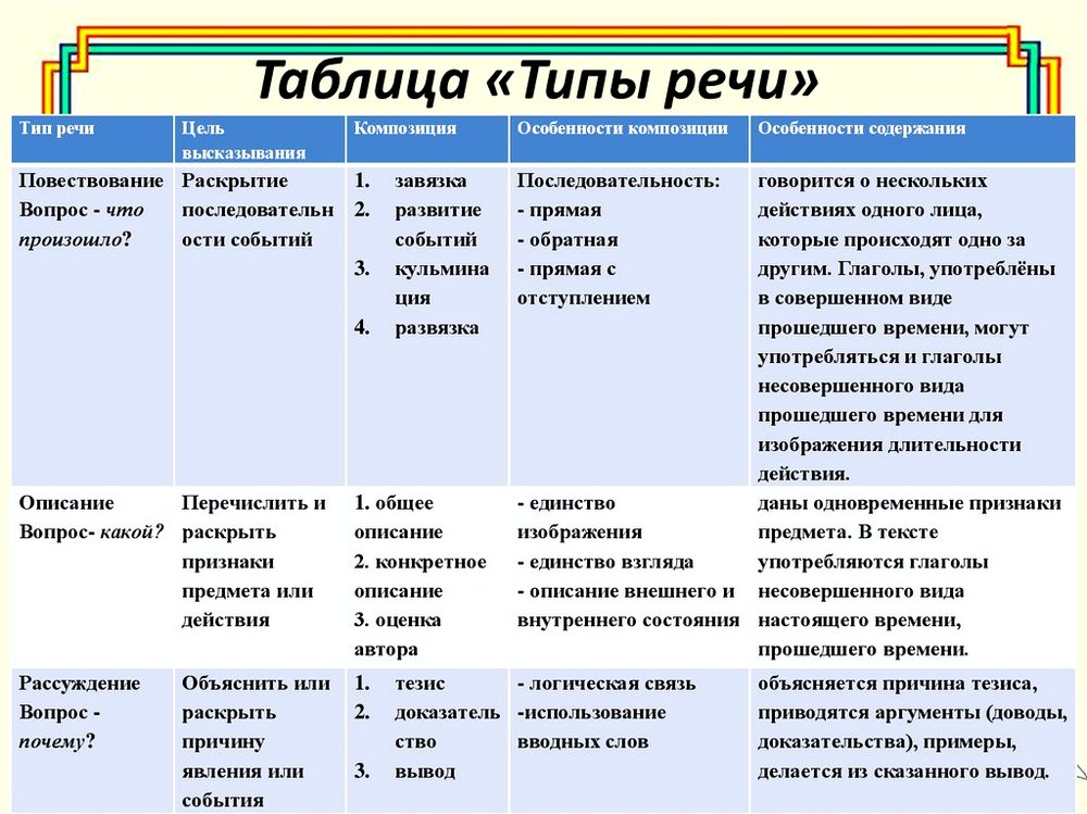 Создание текстов различных стилей и типов