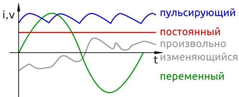 Переменный электрический ток