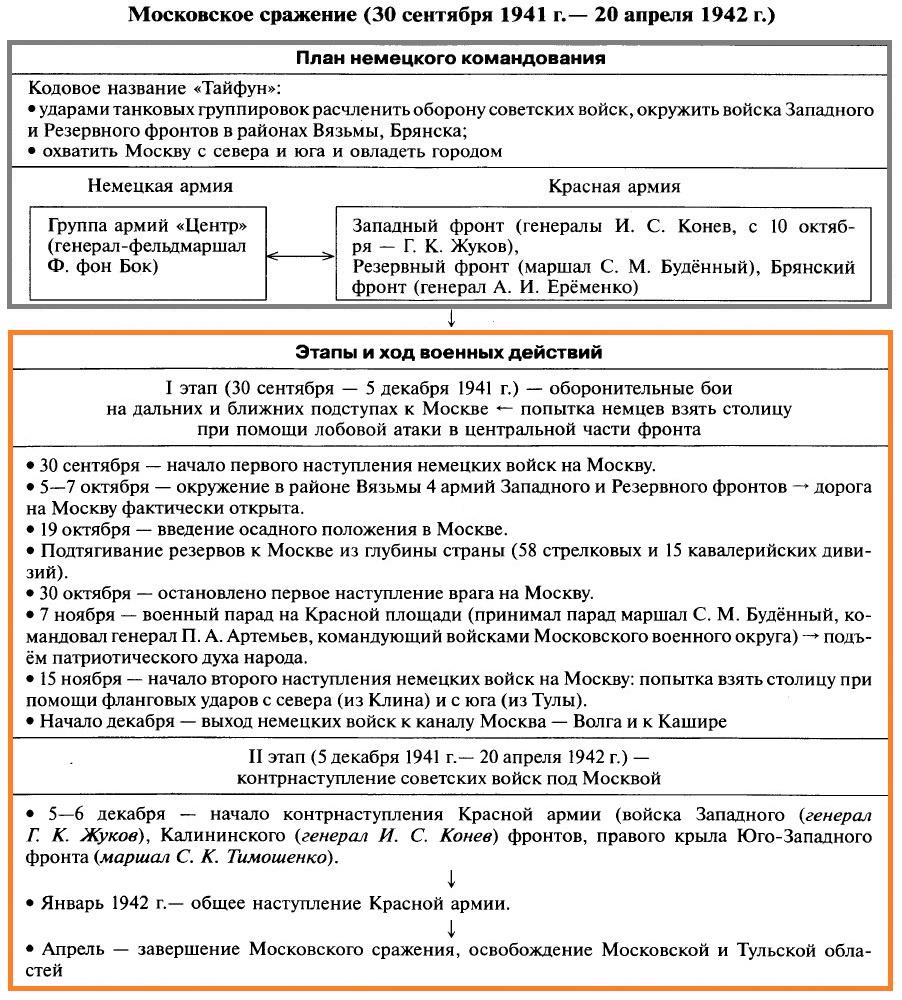 ВОВ: Битва за Москву