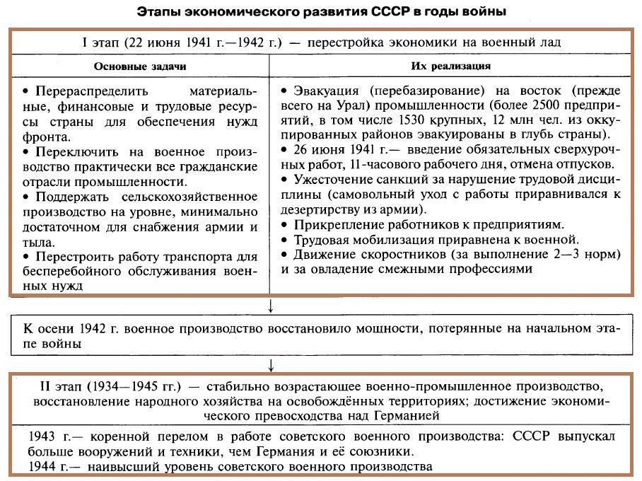 Советский тыл в годы войны