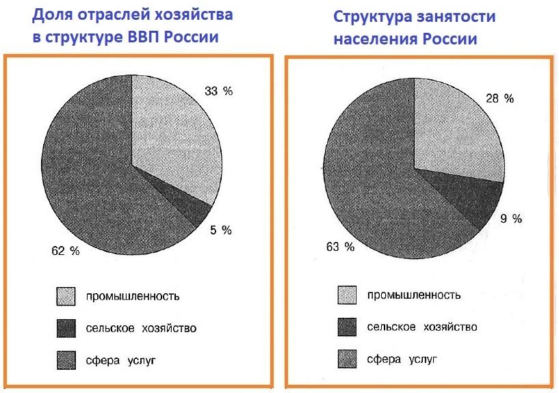 Хозяйство России. Отраслевая и территориальная структура