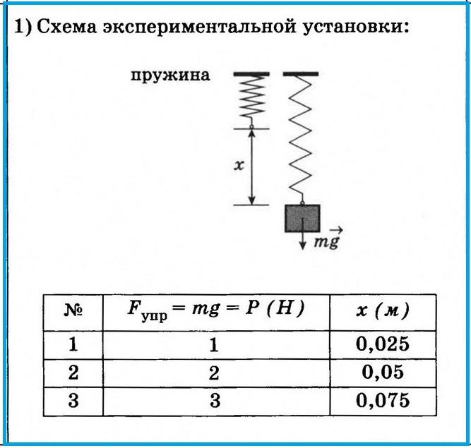 Задание 23 ОГЭ по физике. Вариант 3