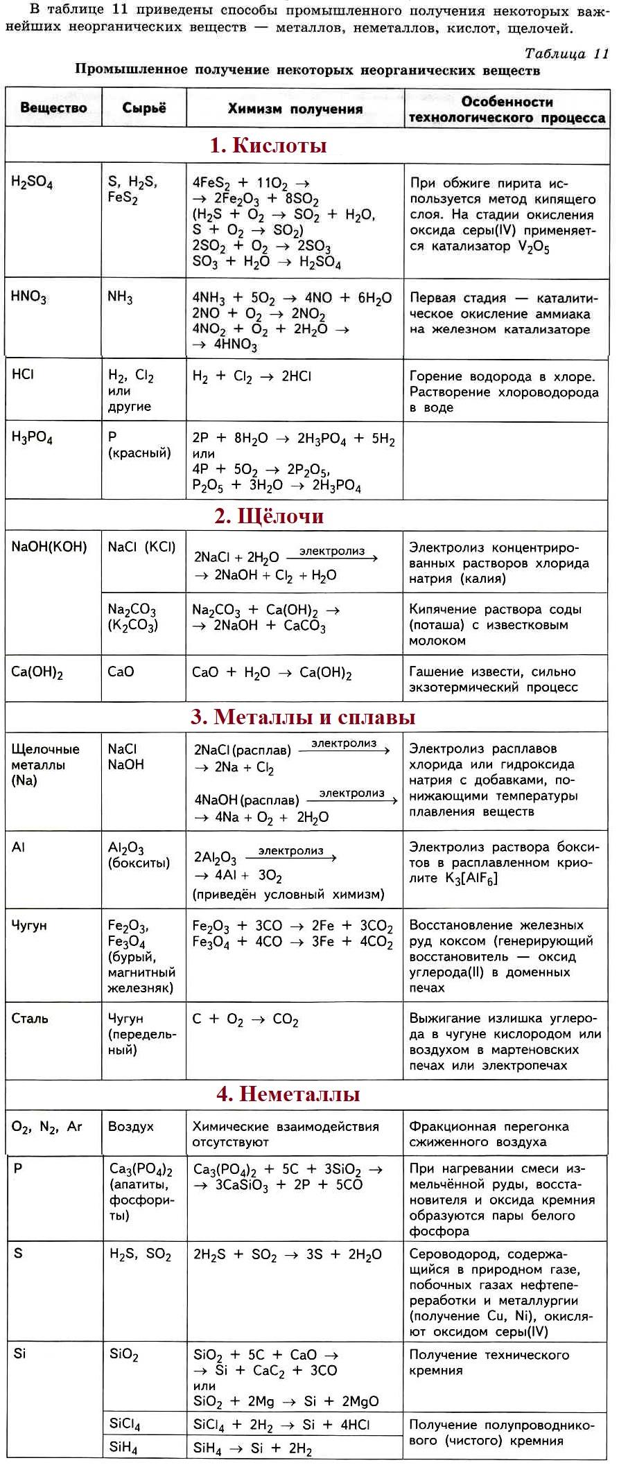 Все формулы в химии для решения задач в помощь студентам библиотека