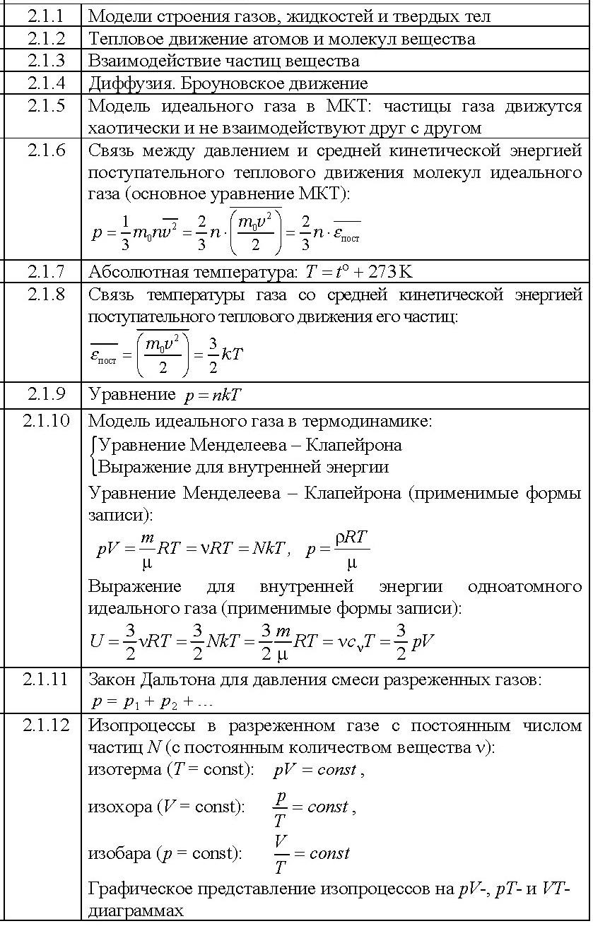 2.1 МОЛЕКУЛЯРНАЯ ФИЗИКА