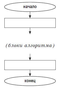 Общий вид блок–схемы алгоритма: